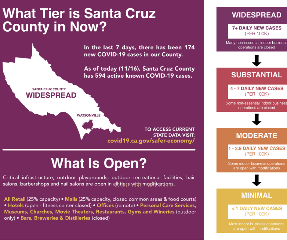 Santa Cruz County Moves to COVID-19 Purple tier