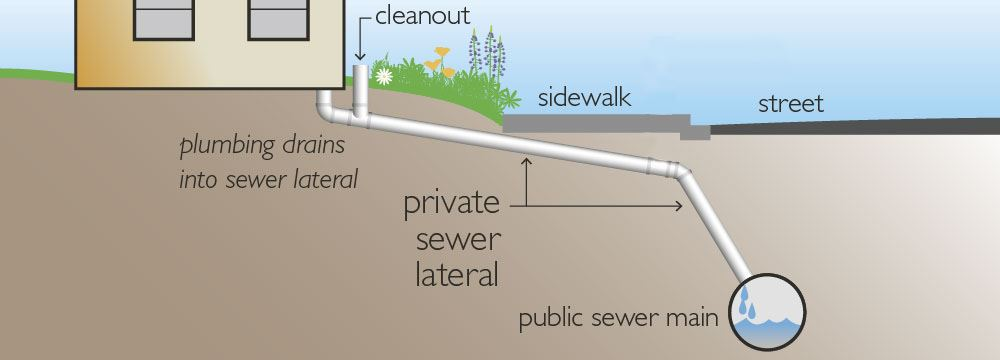 Sewer Lateral Image